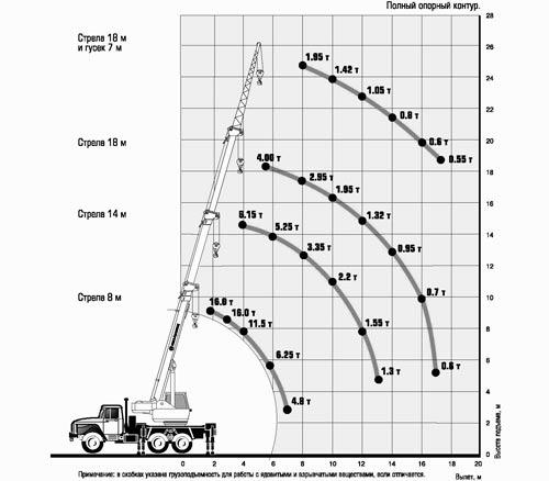 грузовысотные характеристики кс-35714
