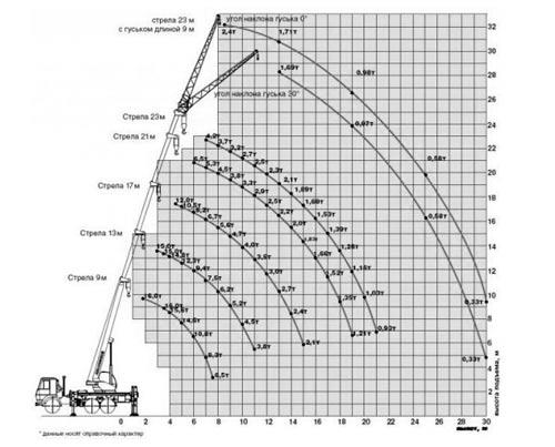 грузовысотные характеристики кс-35714к-2-10