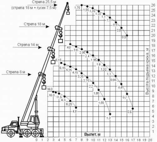 грузовысотные характеристики КС-35719-3-02