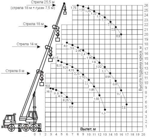 грузовысотные характеристики 35719-7-02