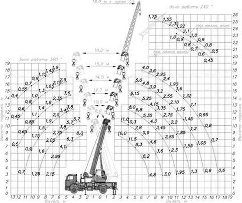 грузовысотные характеристики кс-35719-8а