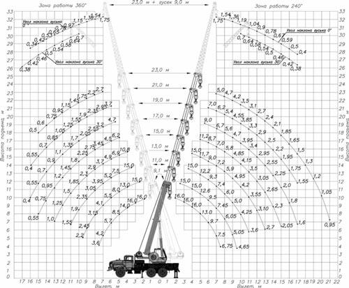 грузовысотные характеристики кс-45719-3к