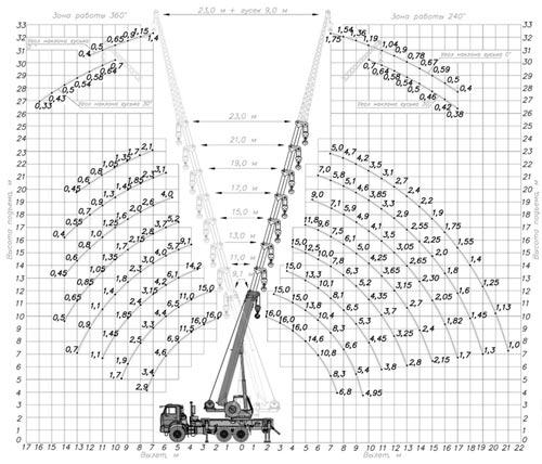 грузовысотные характеристики кс-45719-7к