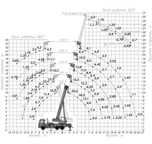грузовысотные характеристики кс-55713-1к-1