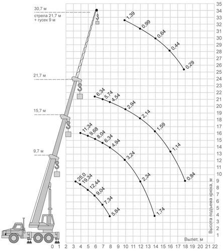 грузовысотные характеристики кс-55713-3