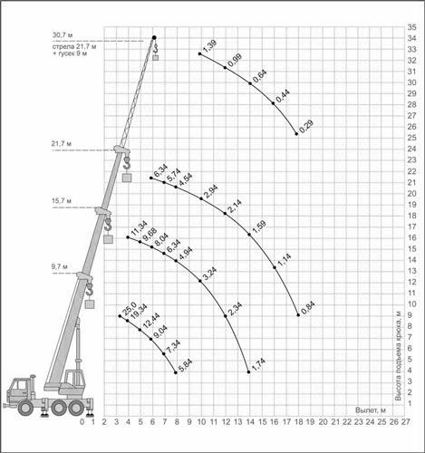 грузовысотные характеристики кс-55713-5