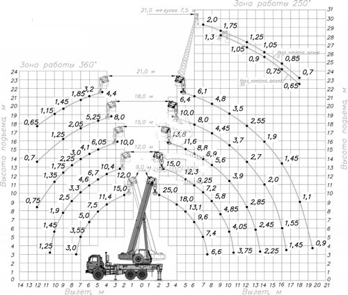 грузовысотные характеристики кс-55713-5к-1