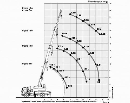 грузовысотные характеристики кс-35714к-3