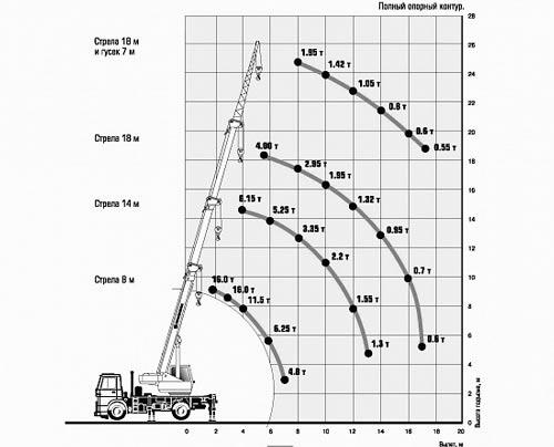 грузовысотные характеристики кс-35715