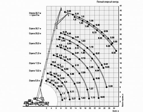 грузовысотные характеристики кс-45717-1р