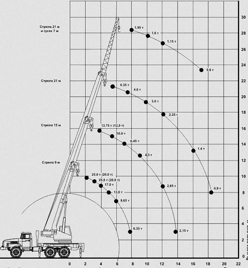 грузовысотные характеристики кс-45717-3в