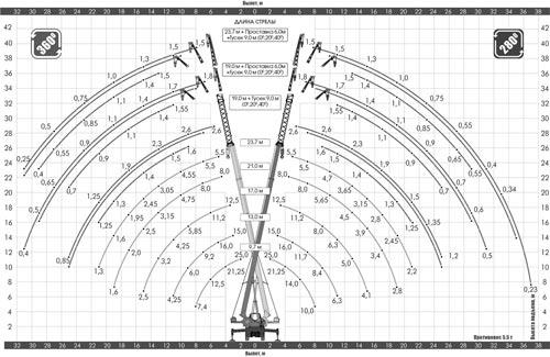грузовысотные характеристики кс-55713-3л-1